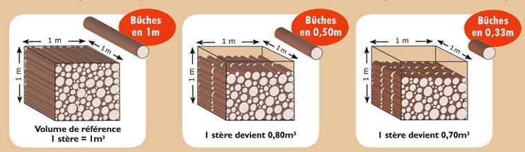d finition et explication d 39 un st re de bois. Black Bedroom Furniture Sets. Home Design Ideas